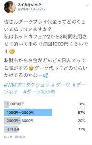 ダーツをプレイするときの料金相場は1000円〜2000円が多かった